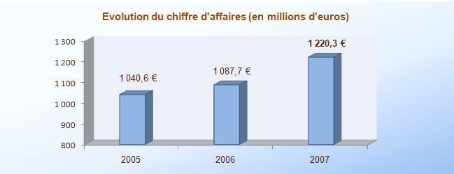 Disneyland Paris En chiffres depuis 2005