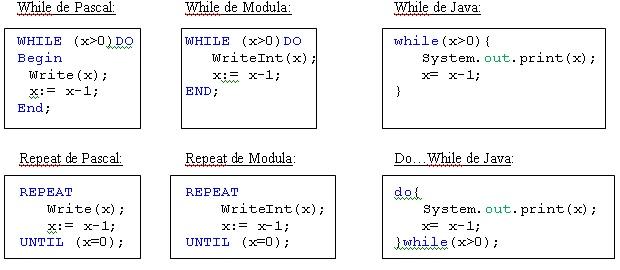 Lección 66 Repetición Iterativa En Java Tipos A Definir
