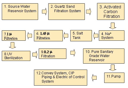 meat processing plant business plan