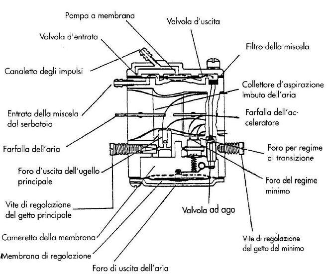 Carburatore decespugliatore